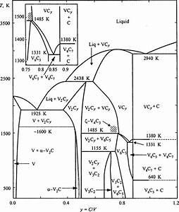Equilibrium Diagram Of The V