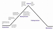 Book report plot diagram - copywriterbranding.x.fc2.com