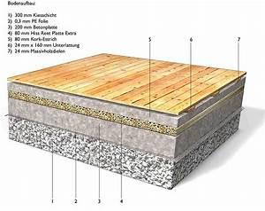Feuchtigkeitssperre Auf Bodenplatte : anwendungsm glichkeiten f r schilfrohrplatten als bodend mmung ~ Lizthompson.info Haus und Dekorationen