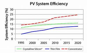 Efficiency Of Solar Pv  Then  Now And Future  U2013 Solar