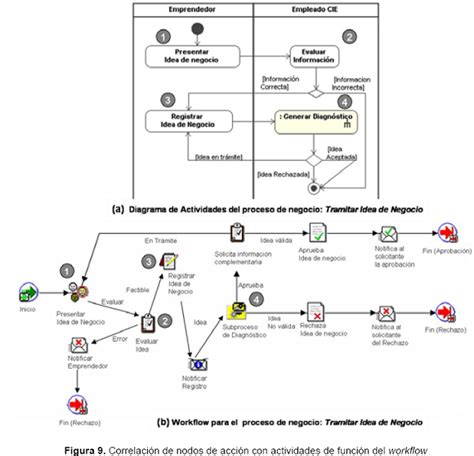 An Interaction Pattern Between Uml Activity Diagrams And