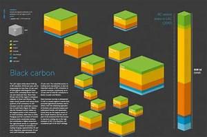 LAC Black Carbon emissions.JPG | Climate & Clean Air Coalition