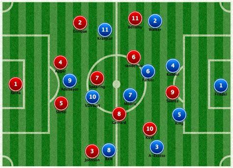 Liverpool V Spurs | Tactical & Stats Preview | Premier ...