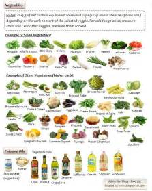 Low carb diet foods list Atkins diet phase 1 food list for vegetables ... Atkins Diet