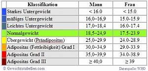 Bmi Berechnen Formel Frau : gewichtstabelle mit abnehmplan ~ Themetempest.com Abrechnung