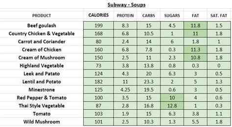 subway uk nutrition information  calories full menu