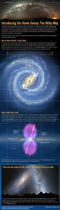 Milky Way Galaxy Guide  Infographic