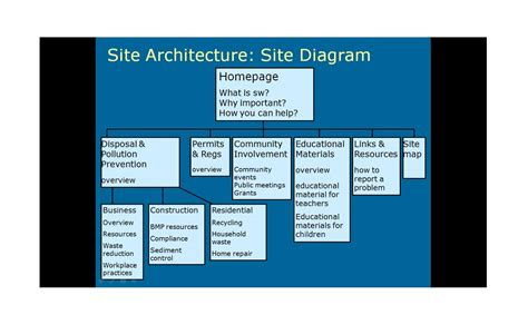 20 Awesome Site Map  Website Structure Templates