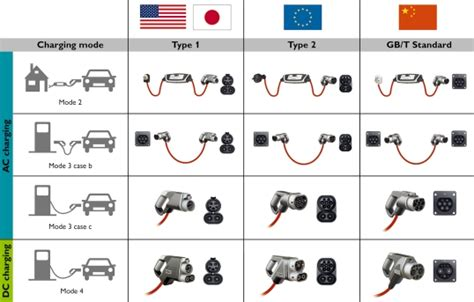 A Guide To Electric Vehicle Charging