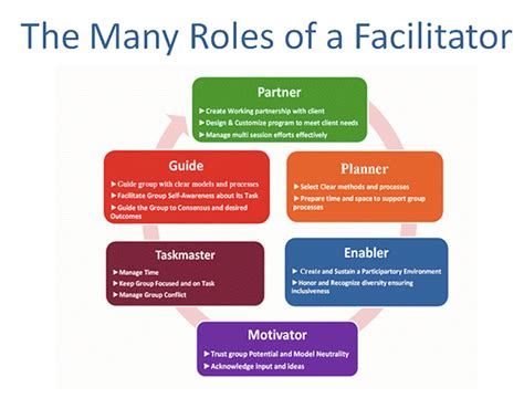 What Is The Role Of A Facilitator (and Of A Moderator, Mc, Chair Etc)? Agilefacil
