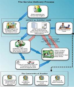 The Service Delivery Process  U2013 The Smart Environment