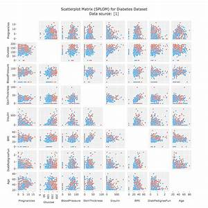 What Is A Splom Chart  Make Scatterplot Matrices In Python
