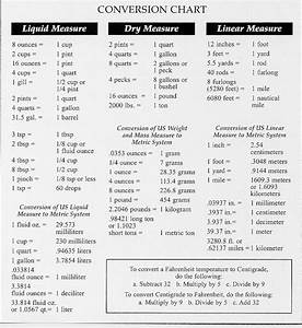 Converting Measurements Chart