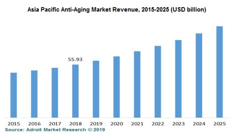 Anti-aging Products Market 2019-2025 | Global Industry ...