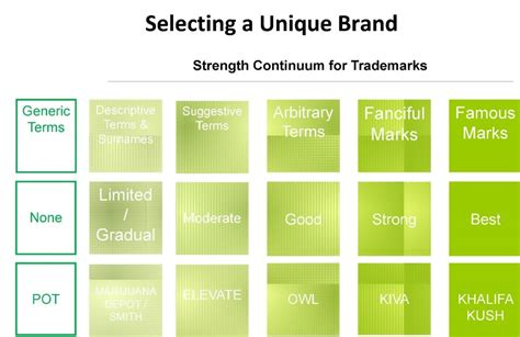 Selecting A Unique Brand For Your Cannabis Business