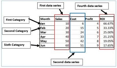 excel charts types  data analysis