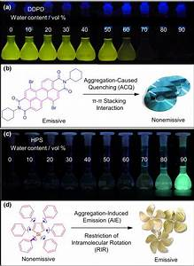 Fluorescence Photographs Of  A  A Luminophore With
