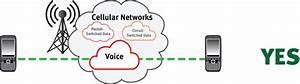 Usr    Cellular M2m Transitioning To Analog