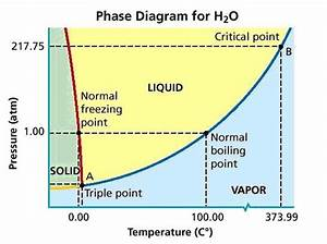 What Is Triple Point Phase Diagram Of Water