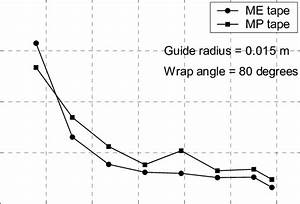 Friction Coefficient Versus Speed For A Guide Radius Of 15