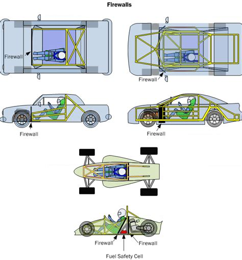 Car Safety Basics, How-to & Design Tips