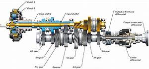 Fast Car Gearbox Guide