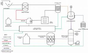 The Process Flow Diagram For The Production Of Cellulosic Bio