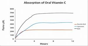 The Science Of Vitamin C Research On Optimizing Blood And