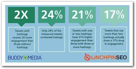 Home Design Hashtags : How And Why #hashtags Are Beneficial To Your Small