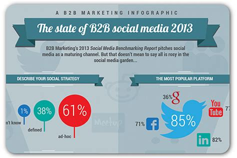 Most B2b Marketers Describe Their Social Media Strategy As 'ad Hoc'  Pr Daily  Pr Daily