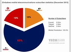 Zimbabwe's telecoms stats 2013 1035% mobile