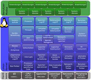 Datei Linux Kernel Struktur Svg  U2013 Wikipedia