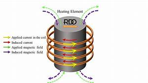 Induction Heating  What Is It  U0026 How Does It Work