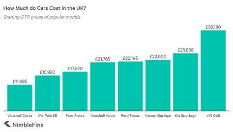 Average Cost to Run a Car UK 2020 | NimbleFins
