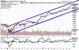Stock Market October Crash 2017 But Not as the Bears ...