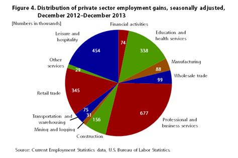 nonfarm employment continued its road to recovery in 2013 monthly labor review u s bureau of