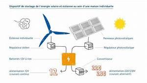 Comment Faire De L Électricité : autonomie nerg tique le stockage individuel d 39 nergie ~ Melissatoandfro.com Idées de Décoration
