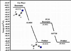 Energy Level Diagram For Reaction Path  For Gas Phase
