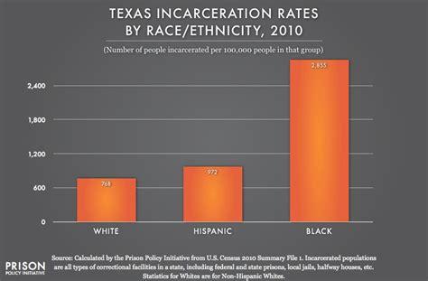 texas profile prison policy initiative