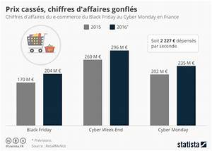 Ikea Black Friday France : graphique prix cass s chiffres d 39 affaires gonfl s statista ~ Dailycaller-alerts.com Idées de Décoration