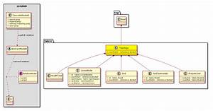 Cisco System Model  Classfabric Topology