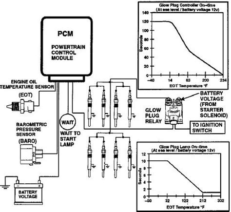 Glow Plug Relay Fuse Question Ford Truck Enthusiasts Forums