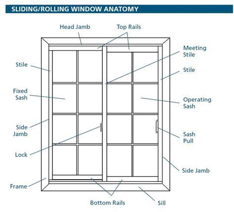 window parts names design info window parts house
