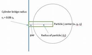 Connecting Spheres And Surrounding Wall At Smaller Minimum