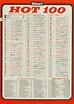 THIS WEEK IN AMERICA: 'HOT 100′ BILLBOARD! 08/1965