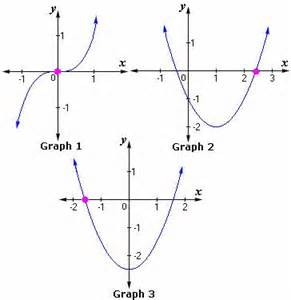 Point Symmetry Definition Examples