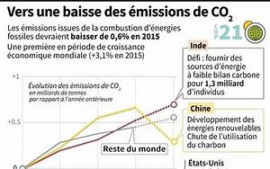 émissions De Co2 En France : baisse des missions de co2 attendue en 2015 une premi re en p riode de croissance mondiale ~ Medecine-chirurgie-esthetiques.com Avis de Voitures