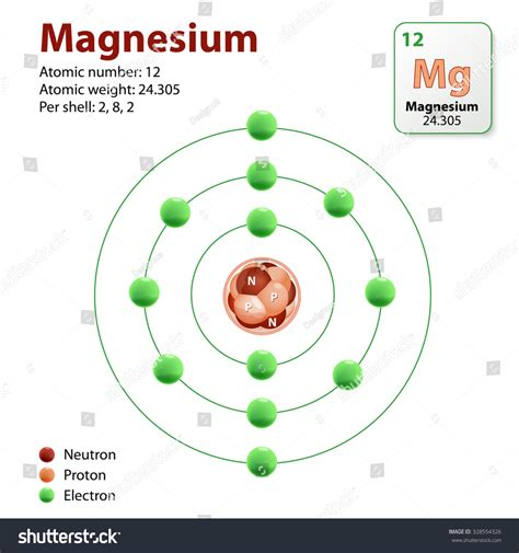 Protons Of Magnesium by Diagram Representation Element Magnesium Neutrons Protons