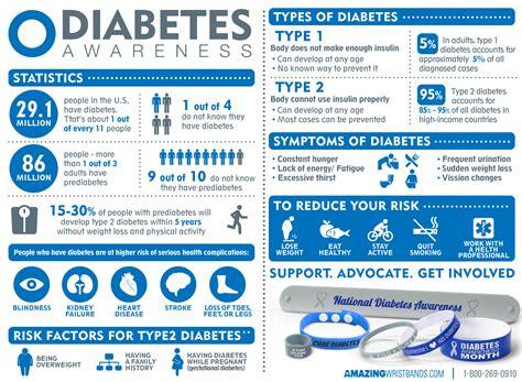 raising awareness  diabetes