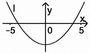 Wendepunkt Berechnen Aufgaben : analysis 2 mathematik abitur bayern 2014 a aufgaben l sungen mathelike ~ Themetempest.com Abrechnung